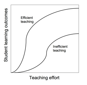 FigureTeachingEfficiency