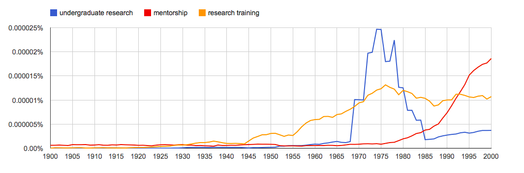 """Google n-gram of the use of the terms """"undergraduate research,"""" """"research training"""" and """"mentorship"""" in books"""