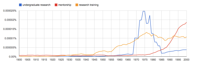 "Google n-gram of the use of the terms ""undergraduate research,"" ""research training"" and ""mentorship"" in books"