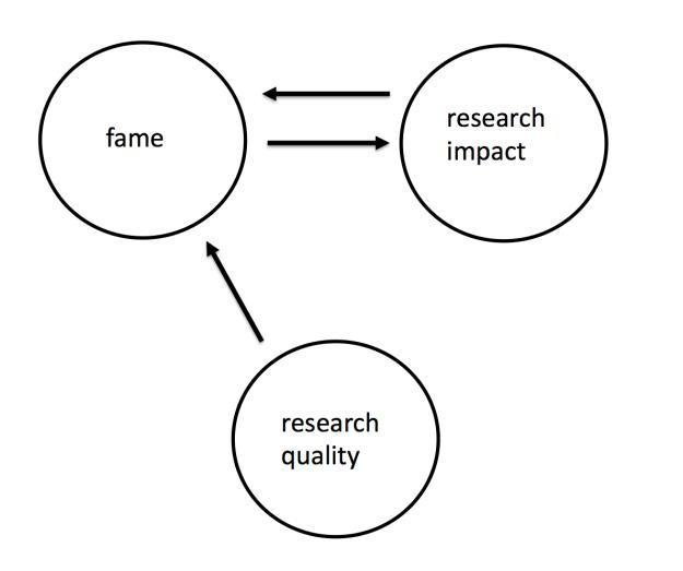 Fame path diagram