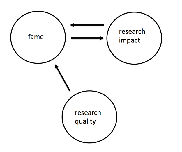 Fame path diagram