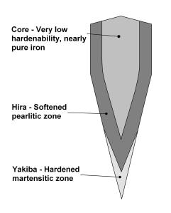Katana_cross_section_diagram_showing_different_zones_of_hardness
